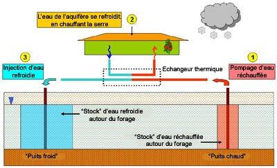 La g othermie en islande - Principe de fonctionnement de la geothermie ...